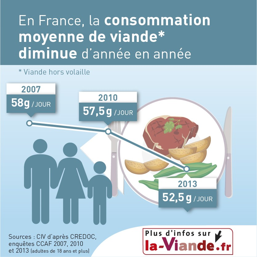 infographie-nutrition-interbev-constommation-moyenne-vanses-01