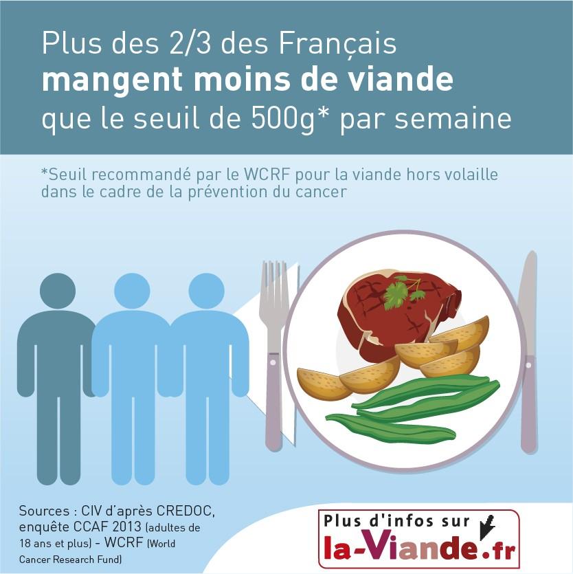infographie-nutrition-interbev-francais-mangent-moins-viande-vanses-01