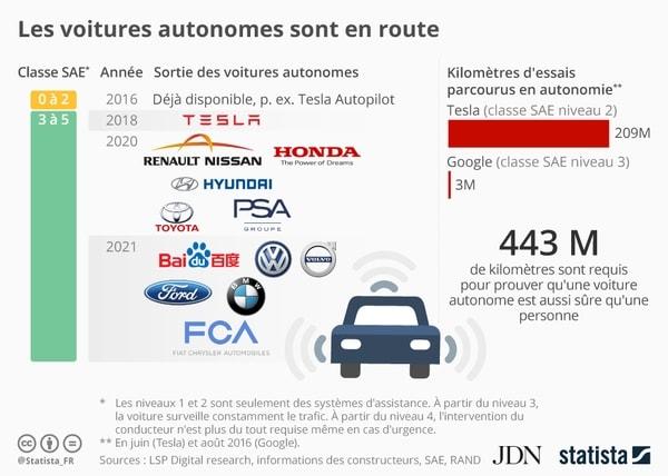 Voitures autonomes en route
